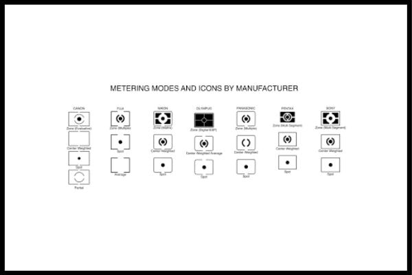 metering modes and icons